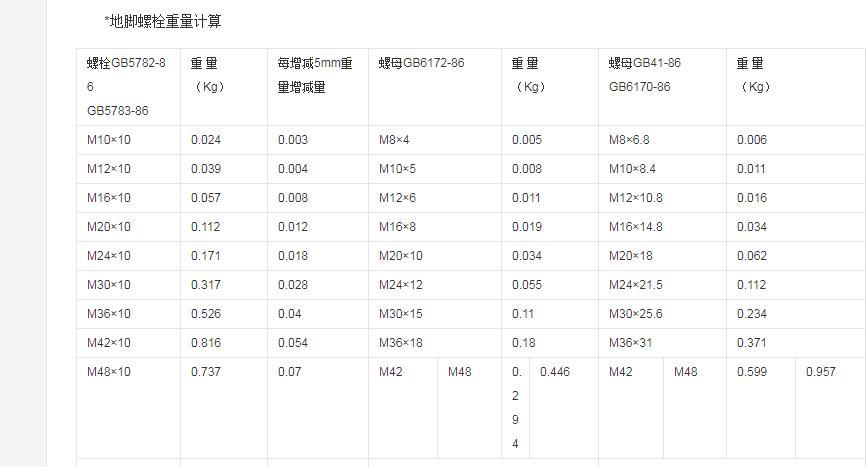 【万晨驰固】地脚螺栓规范表