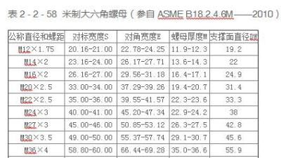 地脚螺栓厂家介绍米制大六角螺母规格表