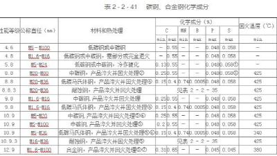 碳钢和合金钢紧固件的材料规格表