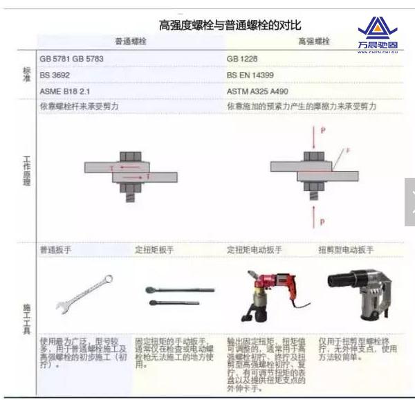高强螺栓和普通螺栓对比4