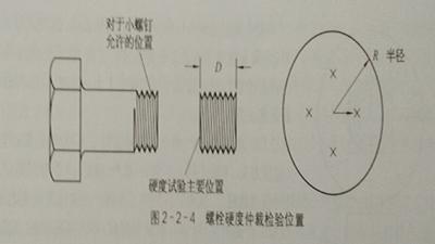 外螺纹紧固件机械性能试验方法