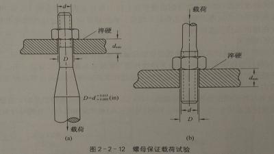 内螺纹紧固件的保证载荷试验