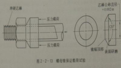 内螺纹紧固件锥保证载荷试验