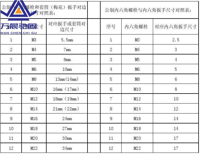 螺栓的规格型号及表示方法1