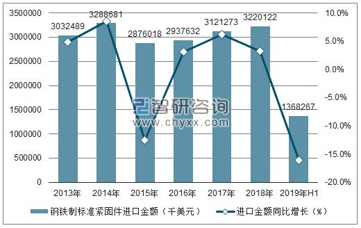 19年1-6月中国钢铁制标准件紧固件出口情况1