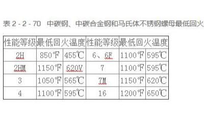 中碳钢、中碳合金钢和马氏体不锈钢螺母最低回火温度