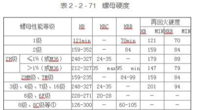 碳钢和合金钢螺母的硬度规格表