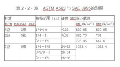 ASTM A563与 SAE J995的对照表