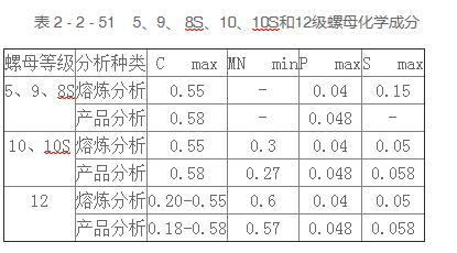 米制系列螺母的材料规格和等级