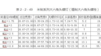 米制系列大六角头螺钉(精制大六角头螺栓)