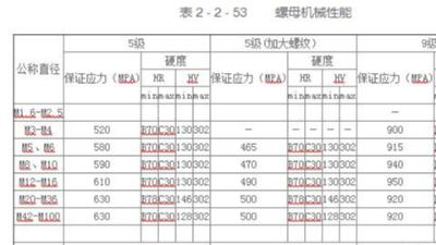 米制系列螺母的机械性能硬度