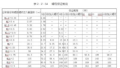 米制系列螺母的保证载荷