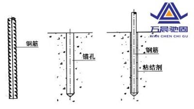 地脚螺丝植筋的锚固长度及检验要求