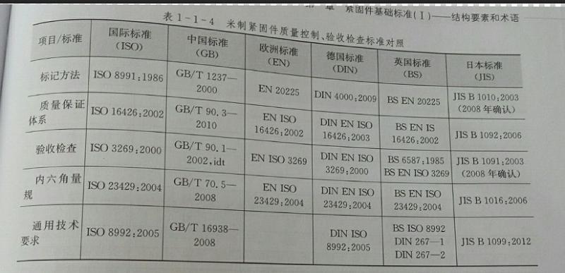 米制紧固件基础标准