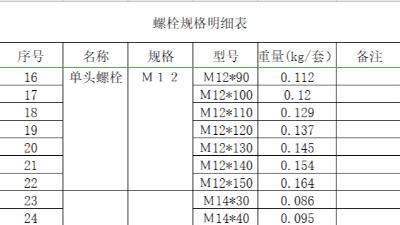 m27螺栓规格您知道多少那?
