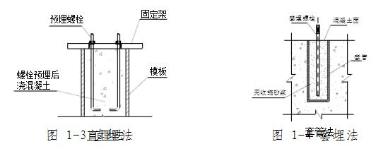 预埋地脚螺栓基础埋设方法2