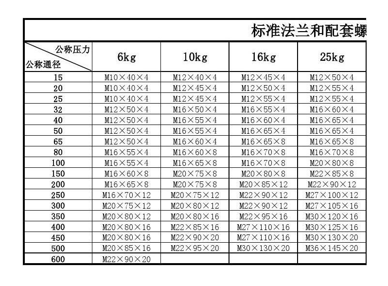 螺栓规格表2