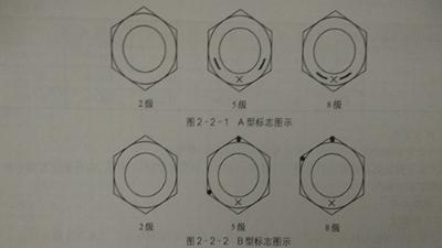 钢螺母的标志种类和方法