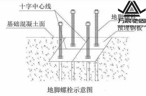 地脚螺栓安装精度